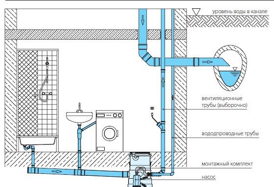 Такие станции удобно использовать при обустройстве санузлов в подвальных помещениях, расположенных ниже уровня канализационной сети