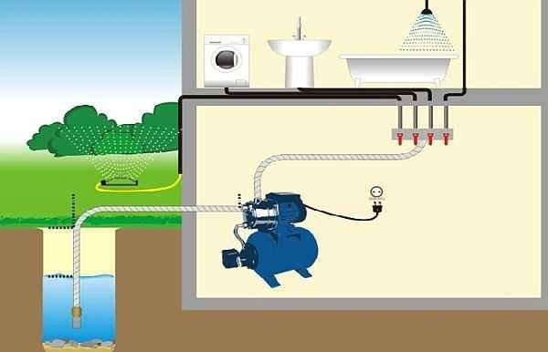Чем выше потребность в воде, тем больше должна быть подача насоса и объем гидробака