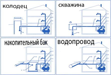 Схема водоснабжения из разных источников