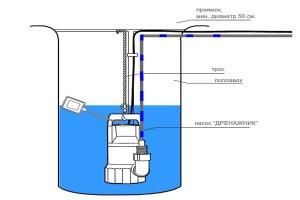 Как работает дренажный насос