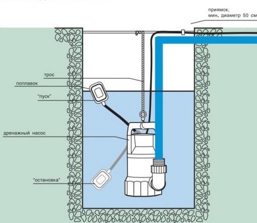 Выбор насоса для откачки загрязненной воды – процесс сложный и ответственный.