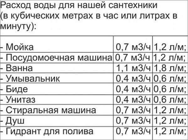 Таблица для определения расхода