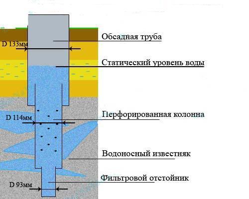Возврат к статическому уровню у разных скважин происходит через разные промежутки времени