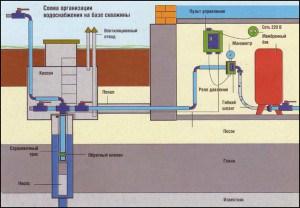 Для обеспечения ее хорошей работы важную роль играет регулярное и качественное обслуживание скважины с сопутствующим оборудованием.
