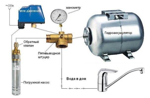 На фото показаны основные узлы насосной станции