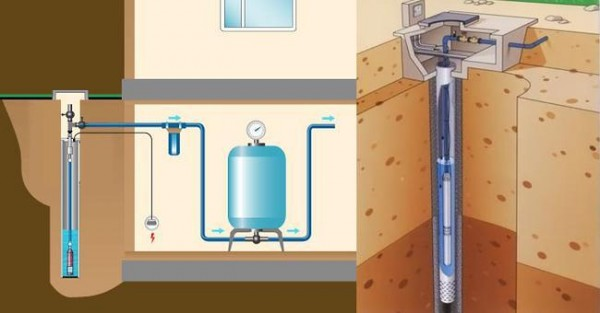 На рисунке показана схема подключение насосной станции к скважине