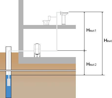 Схема для определения высоты подачи воды