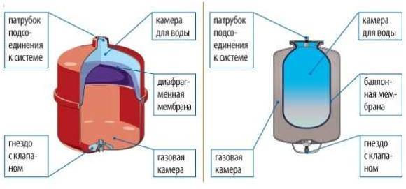 Устройство гидроаккумуляторов