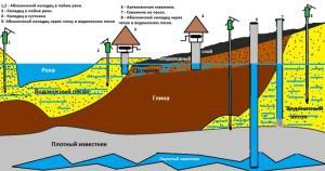 Почему из скважины уходит вода