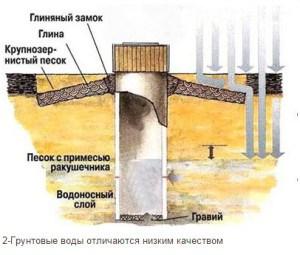 Любая скважина является источником подземных вод, которыми пользуется человек.