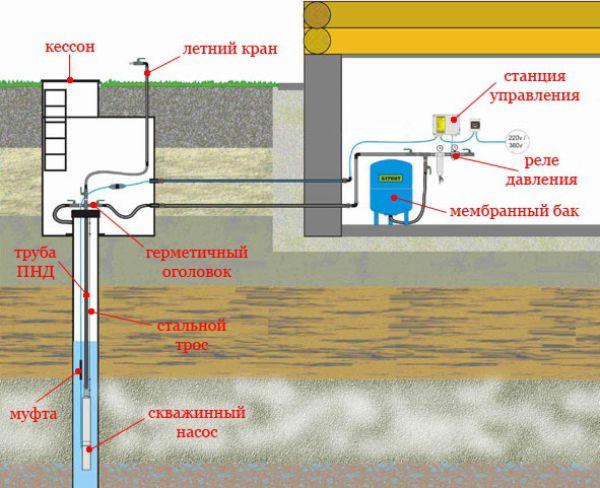 Эскиз работы скважинной насосной станции.