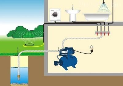 Схема установки насосной станции для воды.