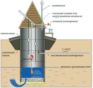 Питание домашнего водопровода от шахтного колодца
