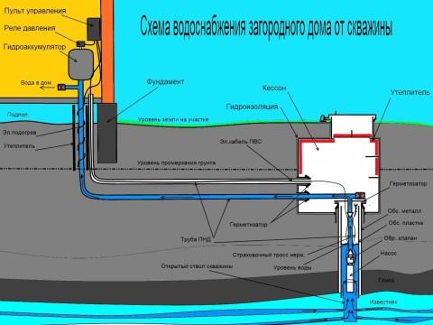 Водоснабжение частного дома из скважины: схема