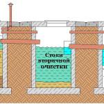 Принцип работы домашней канализации