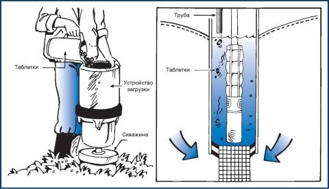 Процесс хлорирования воды