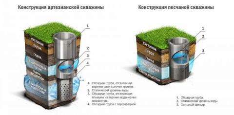 В скважинах на известняке и песке разные типы фильтров