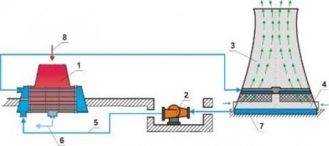 Охлаждающее оборотное водоснабжение – градирни и конденсаторы