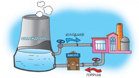 Примитивная схема – оборотное водоснабжение