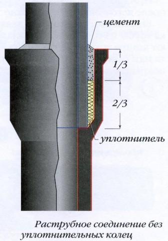 Один из вариантов стыковки чугунных труб