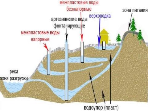 Разновидности подземных вод