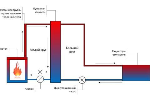 Схема организация отопления с буферной ёмкостью