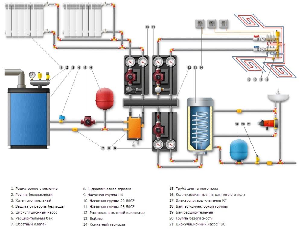 Обвязка газового котла для отопления частного дома