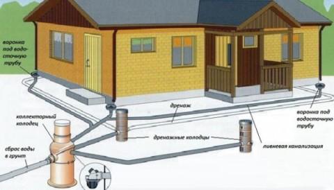 Схема устройства ливневой канализации