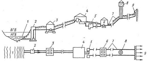 Схема водоснабжения из открытого водоема
