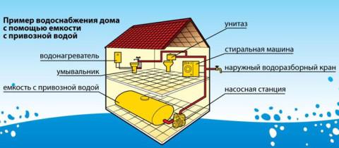 Схема водоснабжения привозной водой