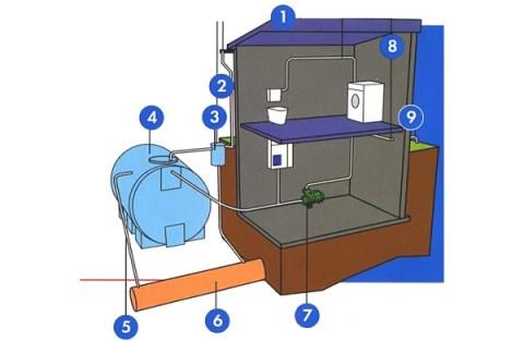 Система водоснабжения из подземного резервуара