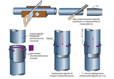 Соединение раструбных полимерных труб, выполняемое своими руками