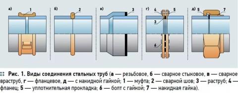 Варианты соединений труб