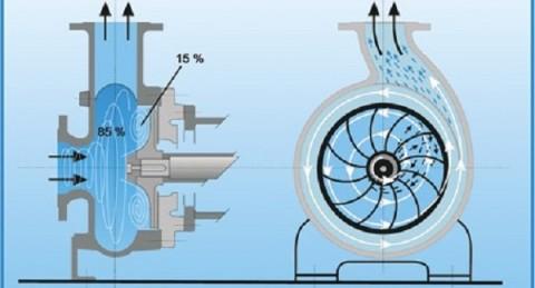 Движение воды в вихревом насосе