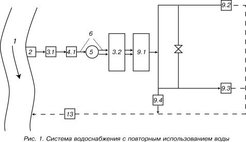Прямоточная система, с вторичным использованием отработанной воды