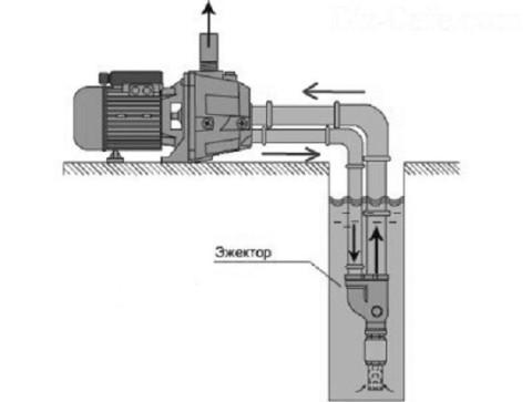 Схема насоса с эжектором