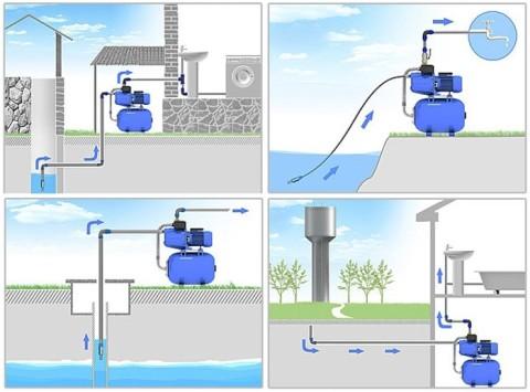 Схема, в которой присутствует и повысительный насос, и регулирующая ёмкость