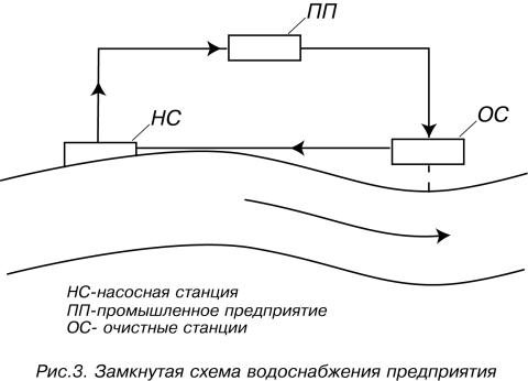Схема замкнутой подачи воды