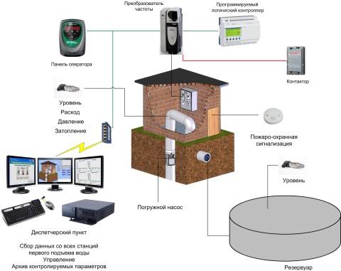 Вариант организации автоматического контроля системы водоснабжения