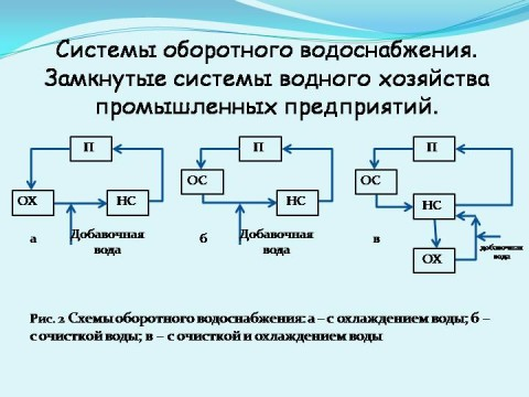 Водоснабжение промышленное: структурирование оборотных систем