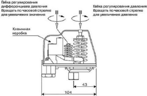 Схема настройки максимального и минимального значений давления