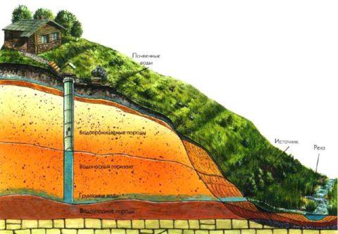 Схема протекания подземных вод