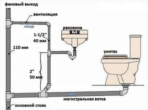 Схема размещения внутренней канализации