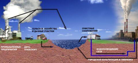 Схема сооружения водоводов