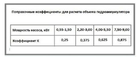 Таблица для определения поправочного коэффициента