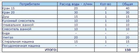 Таблица определения максимального расхода воды