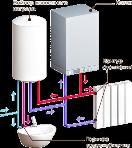 Благодаря бойлеру косвенного нагрева вы можете использовать одноконтурный электрокотел для водоснабжения