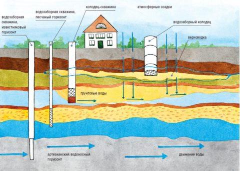 Глубина водозабора. Наиболее чистую воду дают артезианские скважины глубиной от 30-40 метров