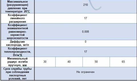 Характеристики гофрированный труб Лавита. Обратите внимание на максимальное давление и срок службы