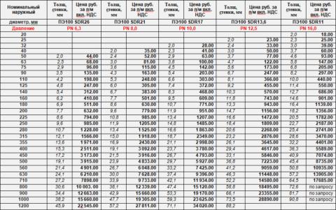 Линейка размеров труб с актуальными на 2017 год ценами